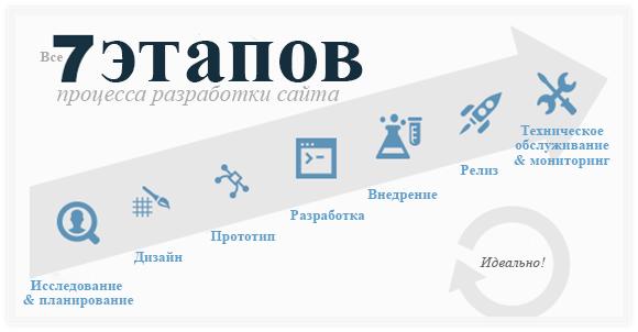 Интернет сайт создание основы договор на создание и продвижение сайта с юридическим лицом